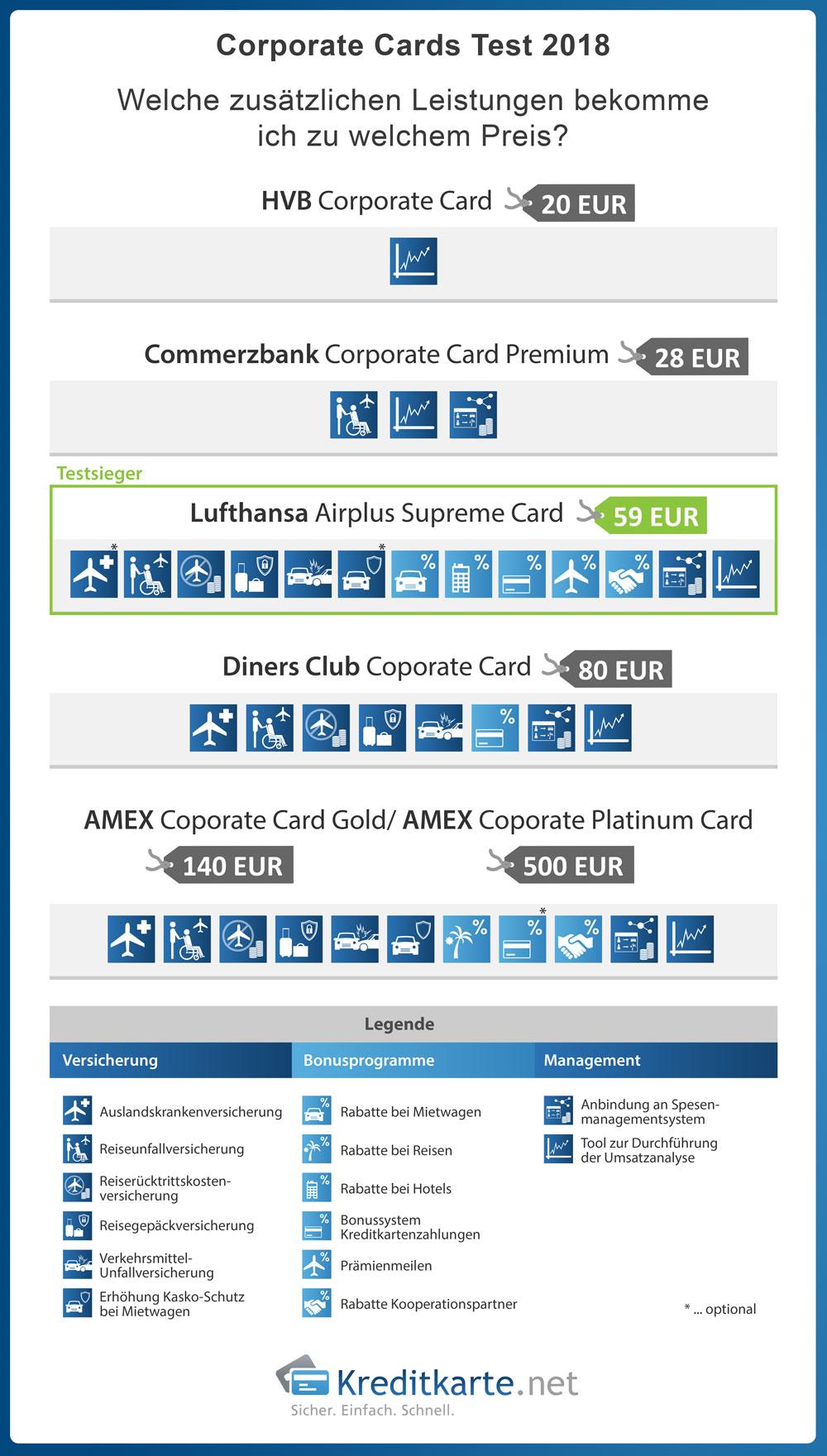 Welche Leistungen hat die 20€ Karte im Vergleich zur 500€ Corporate Card?