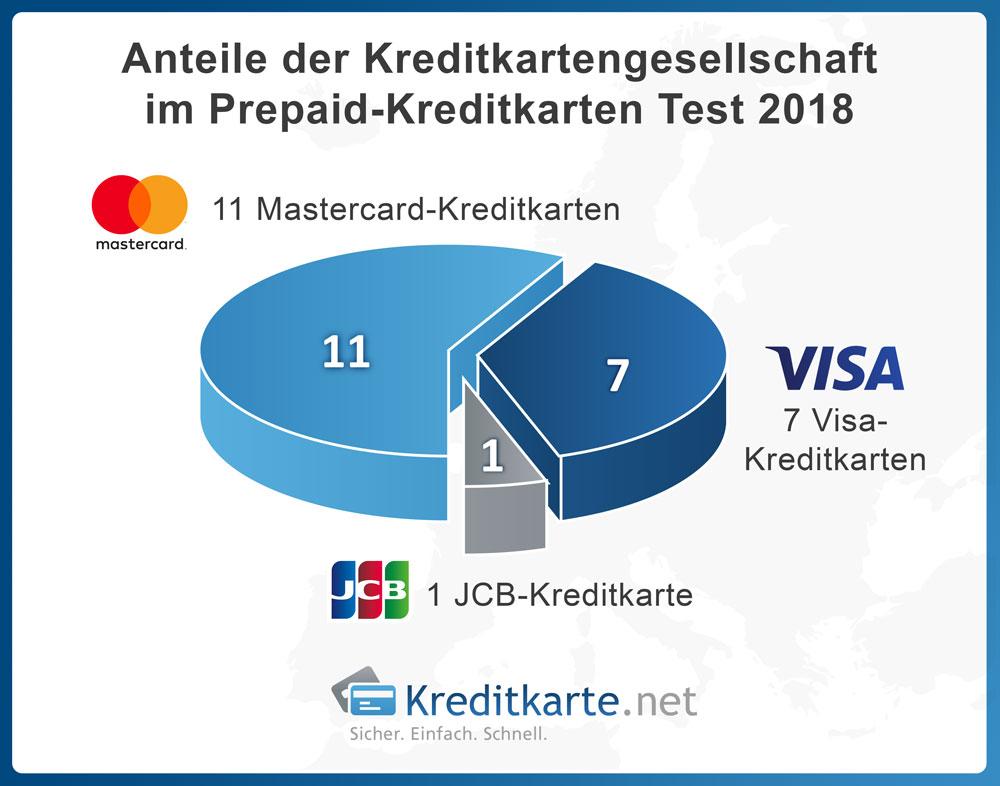 Anteile der Kreditkartengesellschaften im Prepaid-Kreditkarten T
