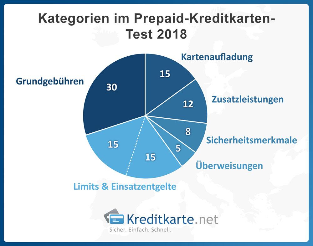 Test-Kategorien im Prepaid-Kreditkarten Test 2018