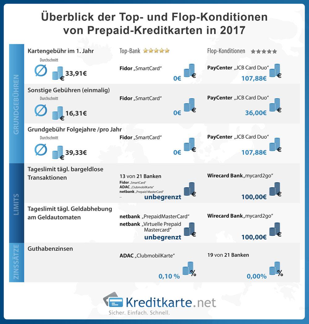 Überblick der Top- und Flop-Konditionen von Prepaid-Kreditkarten