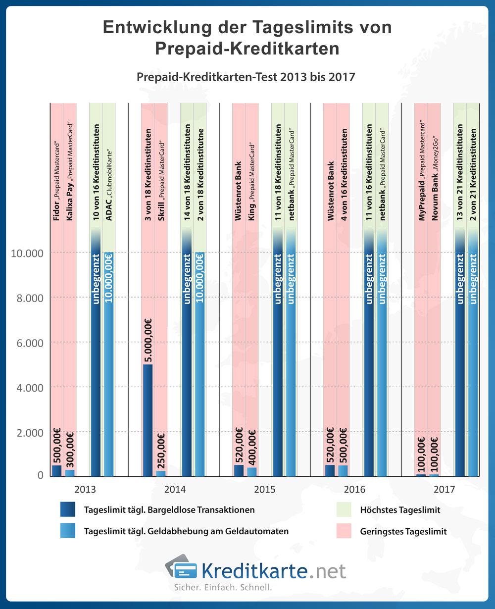 Überblick über Änderungen der Tageslimits von Prepaid-Kreditkarten von 2013 bis heute