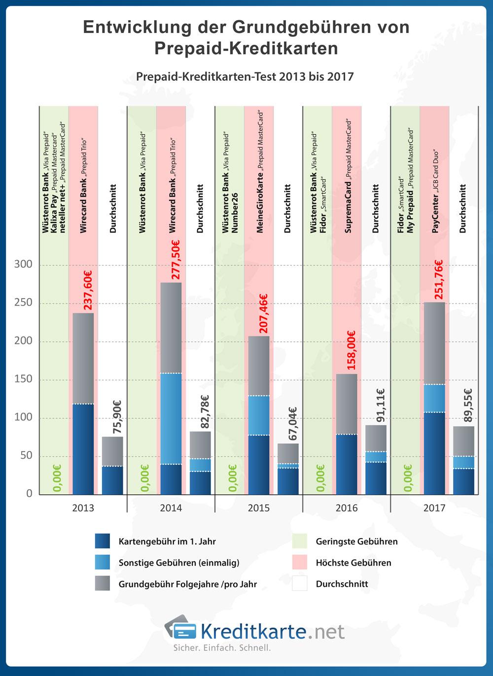 Überblick über die Grundgebührenstruktur