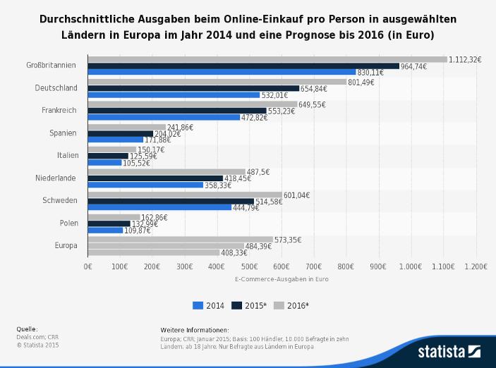 Inforgrafik zur prognostizierten Entwicklung der Augaben im E-Commerce