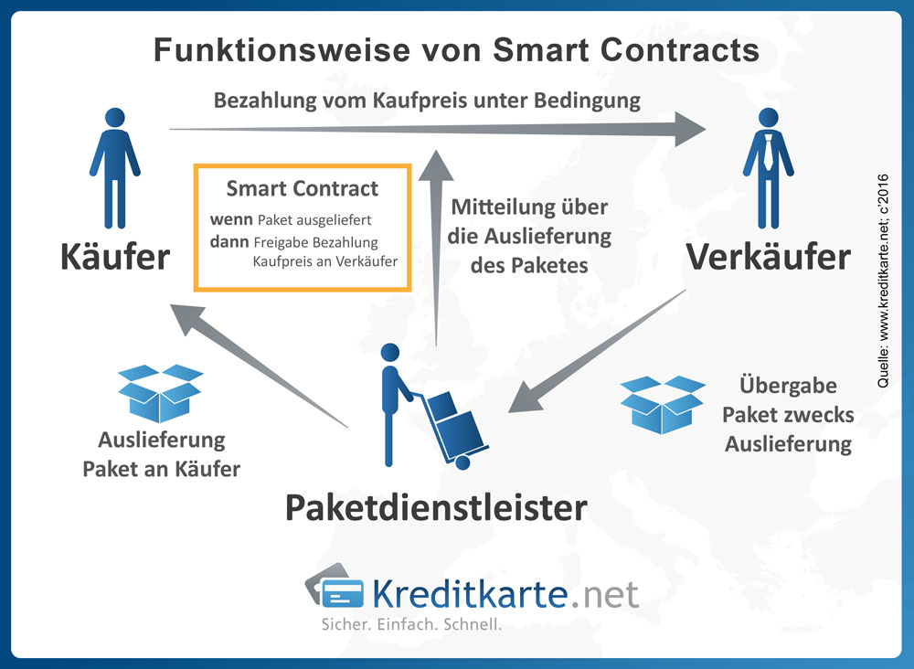 Infografik zur Funktionsweise von Smart Contracts