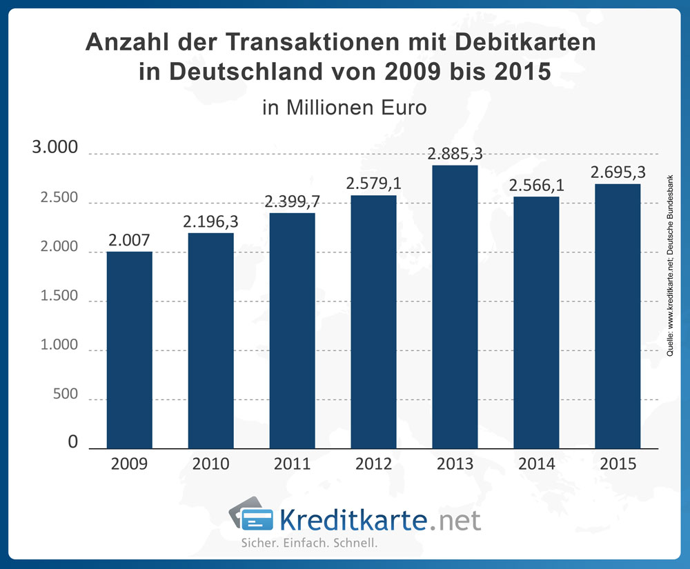 © Franke-Media.net - Anzahl der Transaktionen mit Debitkarten rückläufig