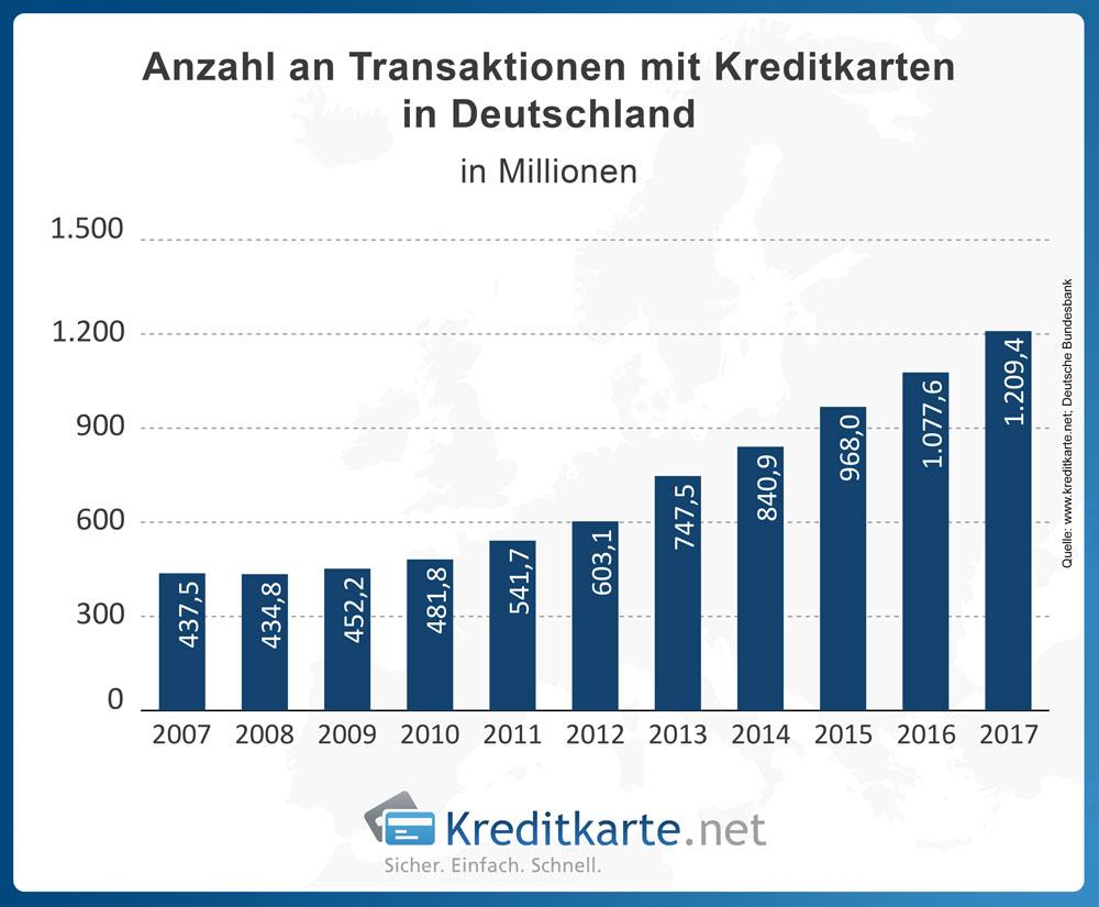 Entwicklung der Anzahl der Transaktionen mit Kreditkarten in Deutschland laut Statistik der Deutschen Bundesbank.