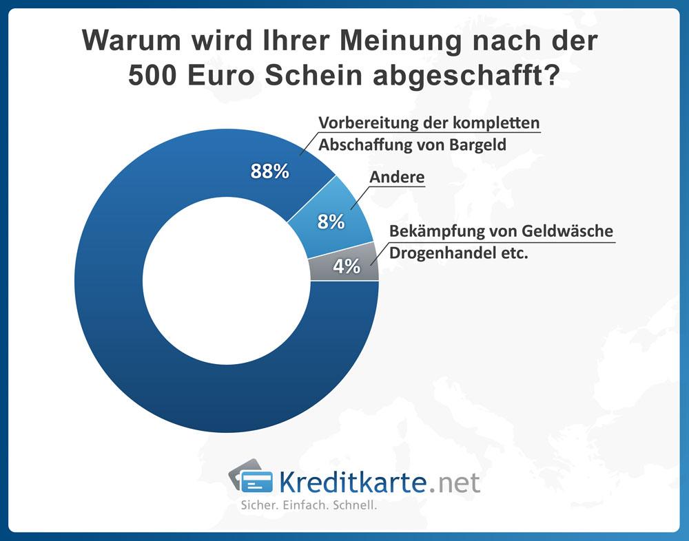 Warum wird Ihrer Meinung nach der 500 Euro-Schein abgeschaft - Ergebnis - Kreditkarte.net