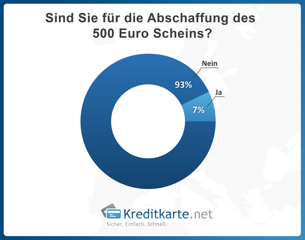 Sind Sie für die Abschaffung des 500 Euro Scheins? - Ergebnis - Kreditkarte.net