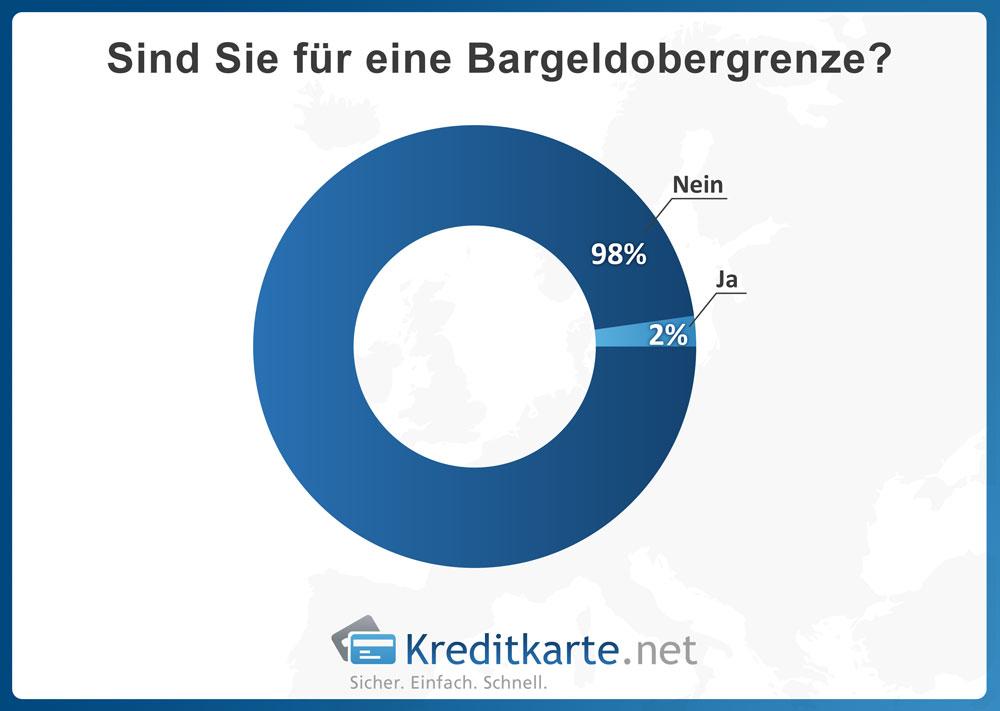 Sind Sie für eine Bargeldobergrenze? - Ergebnis - Kreditkarte.net