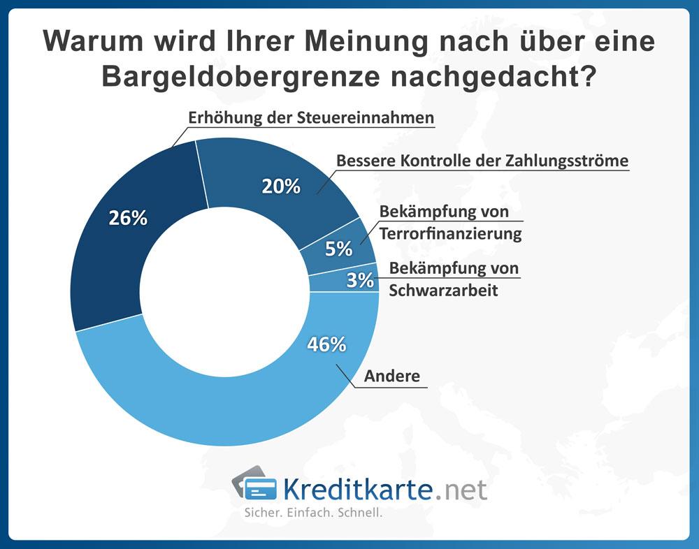 Warum wird Ihrer Meinung nach über eine Bargeldobergrenze nachgedacht? - Ergebnis - Kreditkarte.net