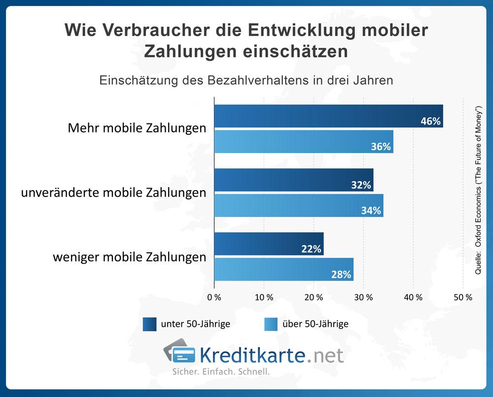 Wie Verbraucher die Entwicklung mobiler Zahlungen einschätzen