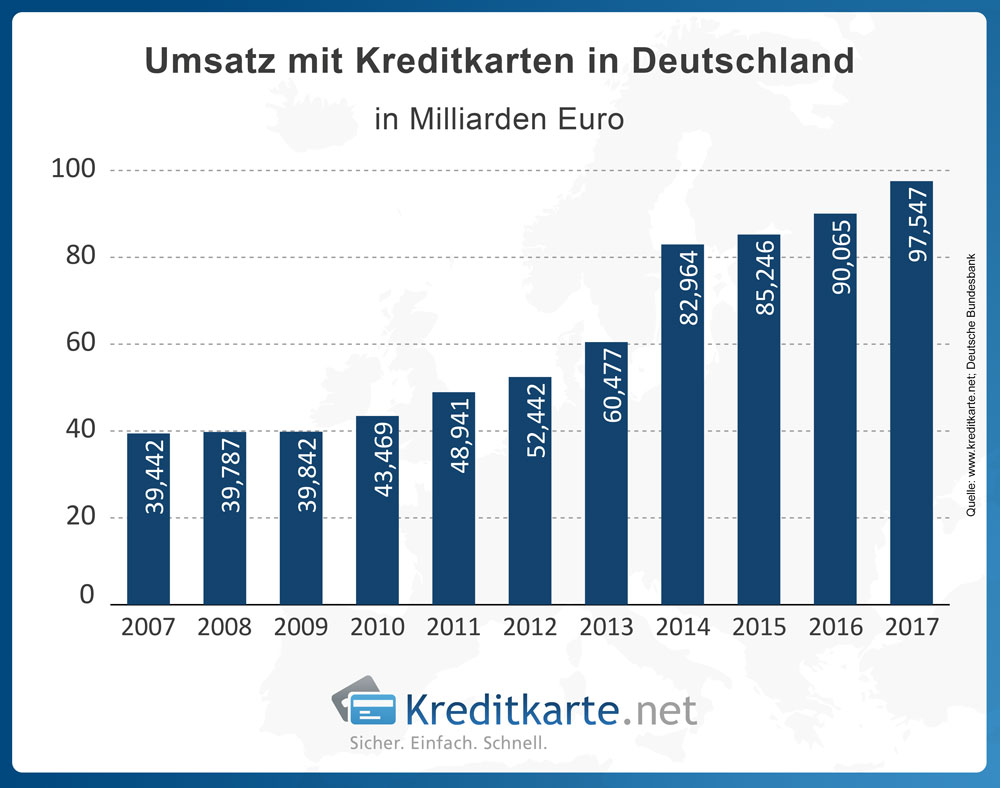 Entwicklung des Umsatzes mit Kreditkarten in Deutschland laut Statistik der Deutschen Bundesbank.
