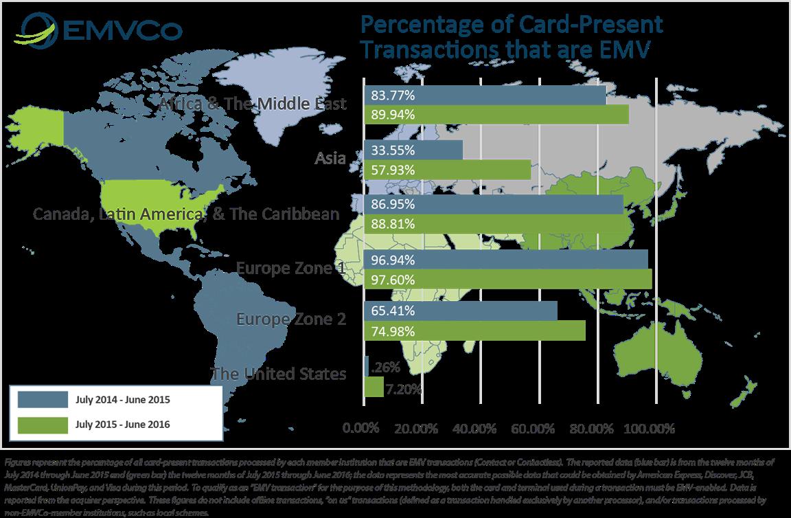 Infografik zur Entwicklung der Verbreitung von EMV