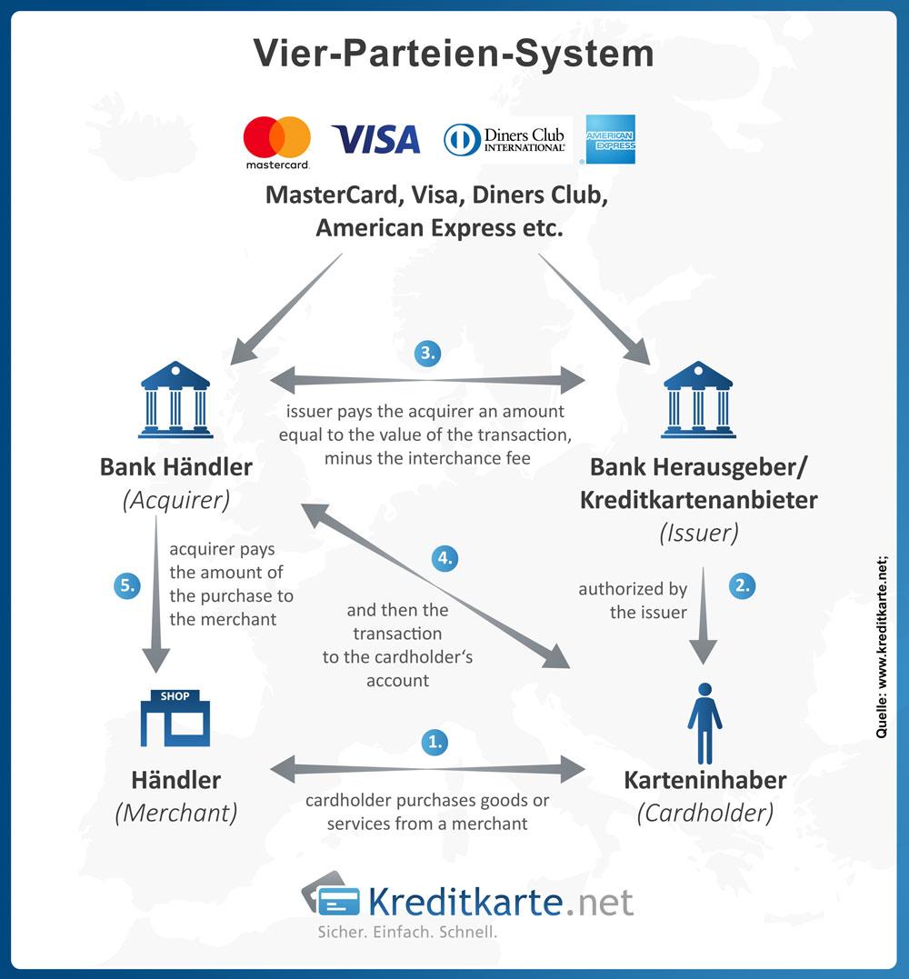 Beschreibung einer typischen Transaktion im Vier-Parteien-System