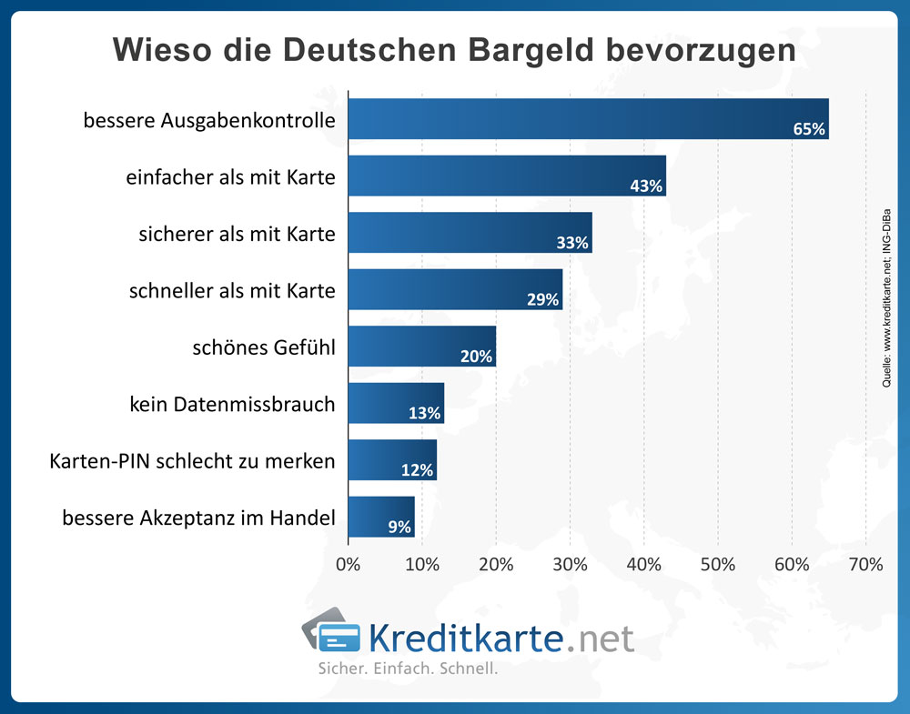 Infografik Warm die Deutschen ihr Bargeld lieben