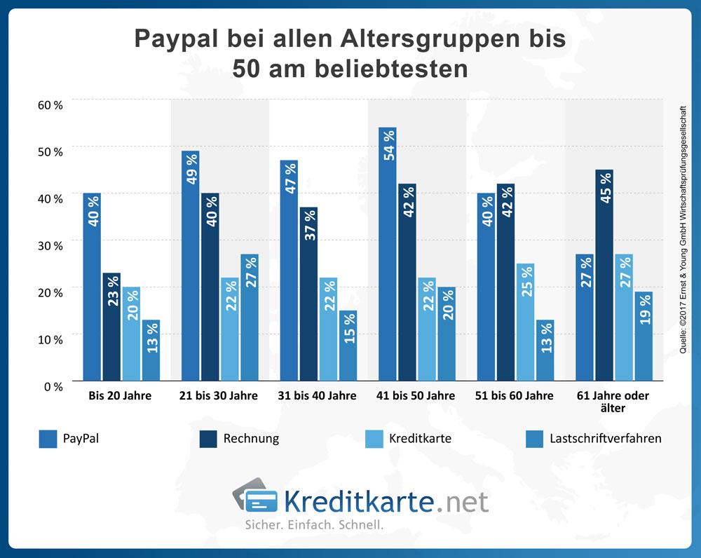 Paypal ist laut einer Studie der Beratungsgesellschaft EY die beliebteste Art der Zahlung beim Onlineshopping für alle Altersklasse bis 50 Jahre.