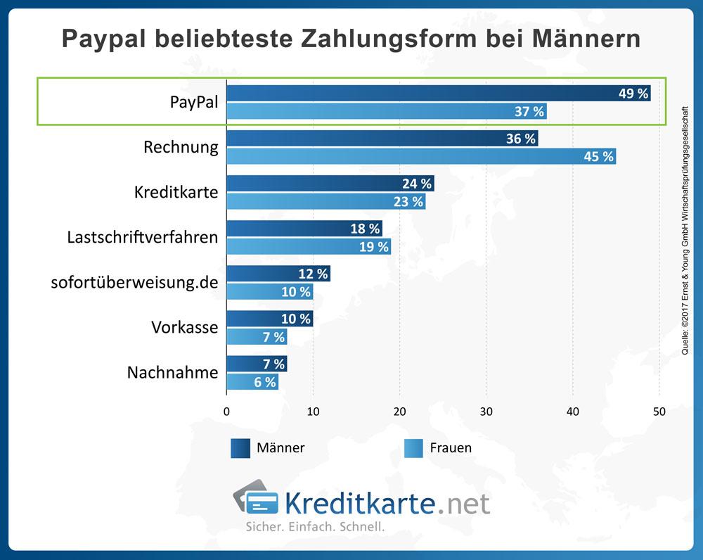 Paypal beliebteste Zahlungsform bei Männern