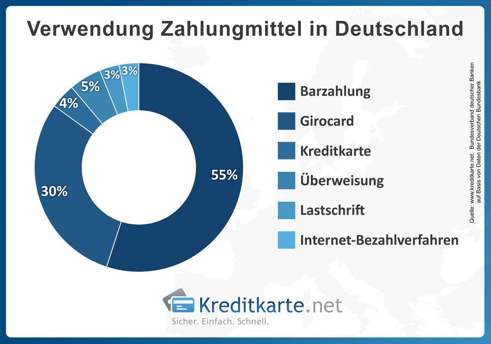 Verteilung der Zahlungsmethoden in Deutschland.