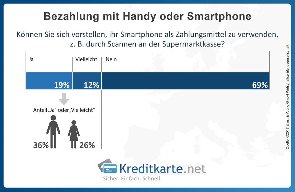 Das mobile Bezahlen mittels Smartphone kann sich laut einer aktuellen Studie der Beratungsgesellschaft EY nur ein Drittel aller Befragten vorstellen.