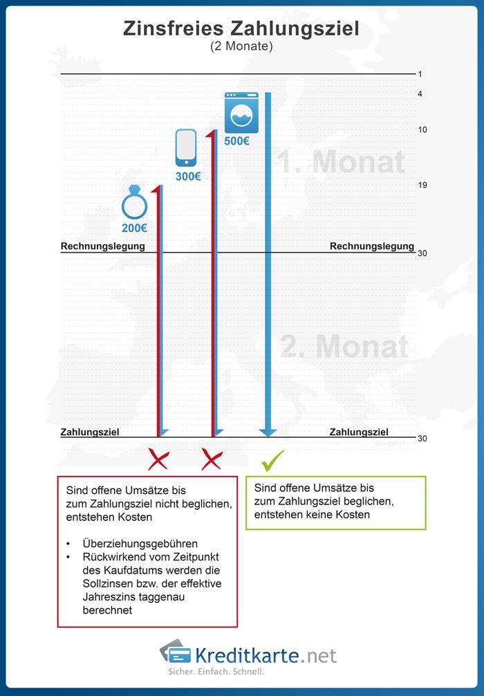 Kreditkarte: Zinsfreies Zahlungsziel Grafik 2014