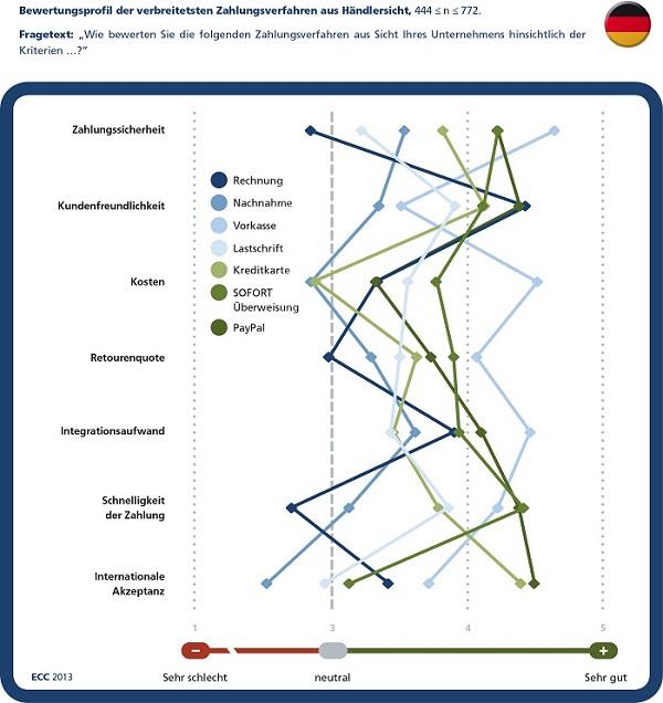 Payment im E-Commerce - Der Internetzahlungsverkehr aus Sicht der Händler und der Verbraucher (IZ 2013) Grafik aus Händlersicht  ECC Köln