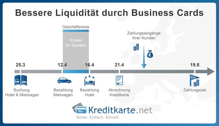 Bessere Liquidität durch Business Cards