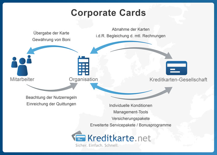 Funktion von Corporate Cards