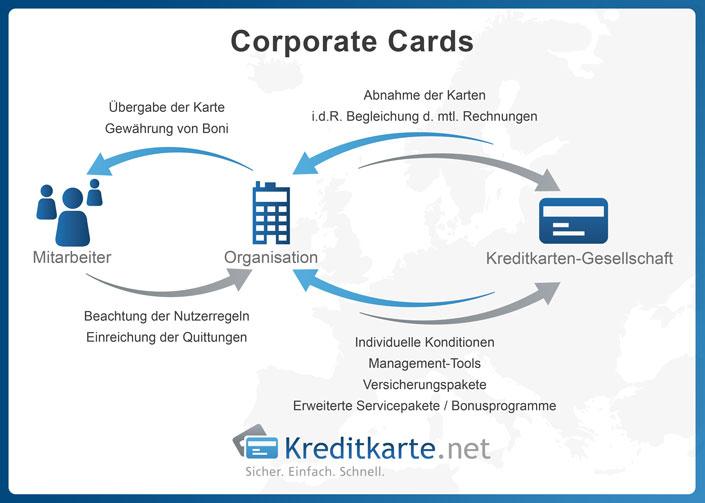 Funktion von Corporate Cards