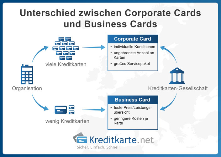 Corporate Card oder Business Card