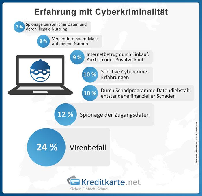 Cyberkriminalität im Jahr 2014